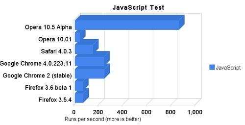 500x_crazy_javascript_results