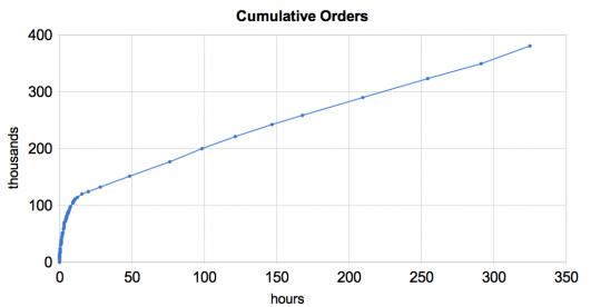 ipad-orders