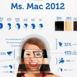 Ms.Mac 2012