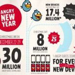 Angry Birds holiday 2012 sales infographic