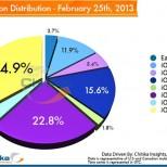 chitika ios 6 1 2 distribution