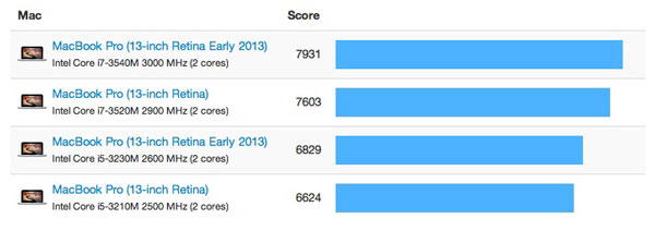geekbench retina mbp early 2013 131