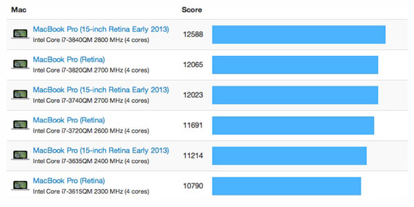 geekbench retina mbp early 2013 151