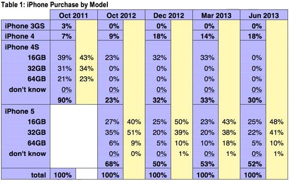 iphone 5 demand june 2013