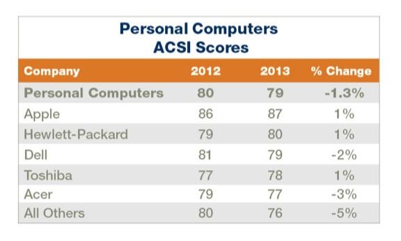 13.09.17 ACSI Scores
