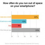 how often do you run out of space