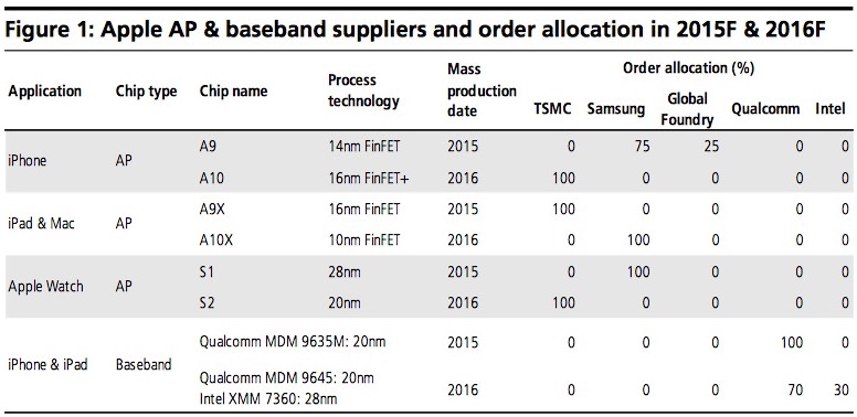 kuo chip suppliers 2015 2016