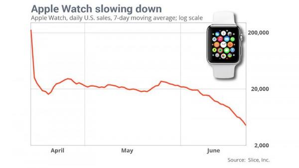Apple Watch Sales Slice Apr to Jun 2015 800x450