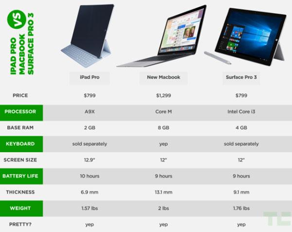 ipad macbook surface chart