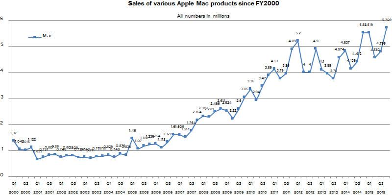 apple macintosh sales q4 fy 2015 3dnews