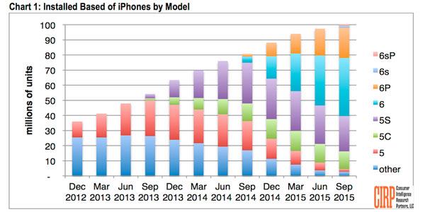 cirp iphones nov 2015