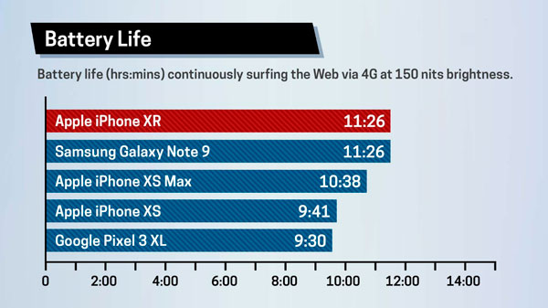 iphone xr battery life vs xs max vs android