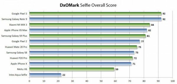 29385 47366 dxomark selfiescore l