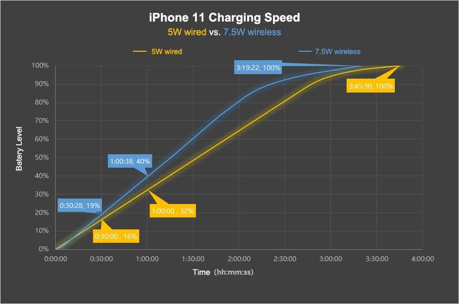 iPhone 11 charging speed ios 13