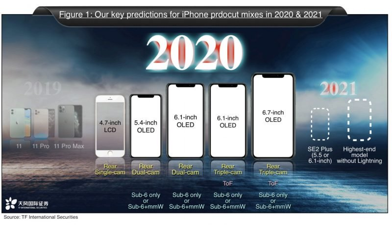 Kuo Iphone 2021 report