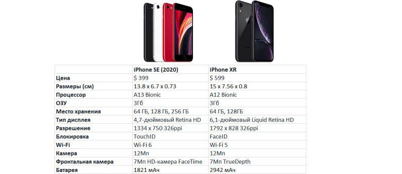 sravnenie harakteristik iphone se 2020 i iphone xr kakoj vybrat v 2020 godu 11