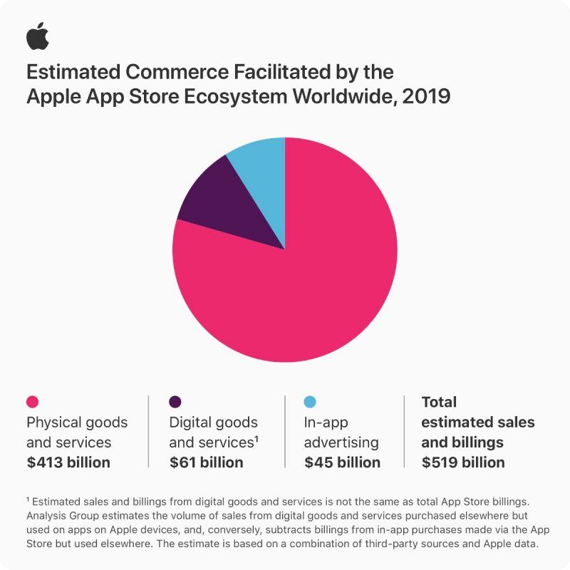 Apple App Store infographic stats 061520202