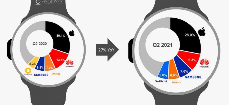 counterpoint apple watch market share q2 2021